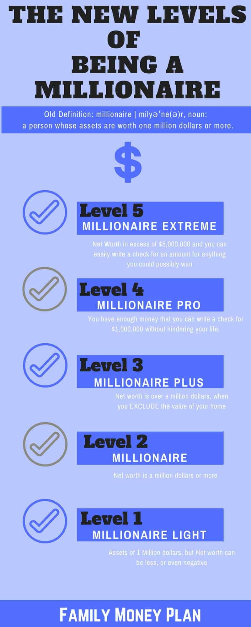 Think you know what a Millionaire is? Think again! | New Levels of Being a Millionaire |Net Worth| Assets | Liabilities |
