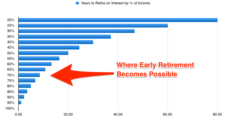 Early Retirement Graph