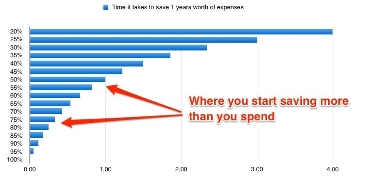 How Long to save 1years worth of expenses