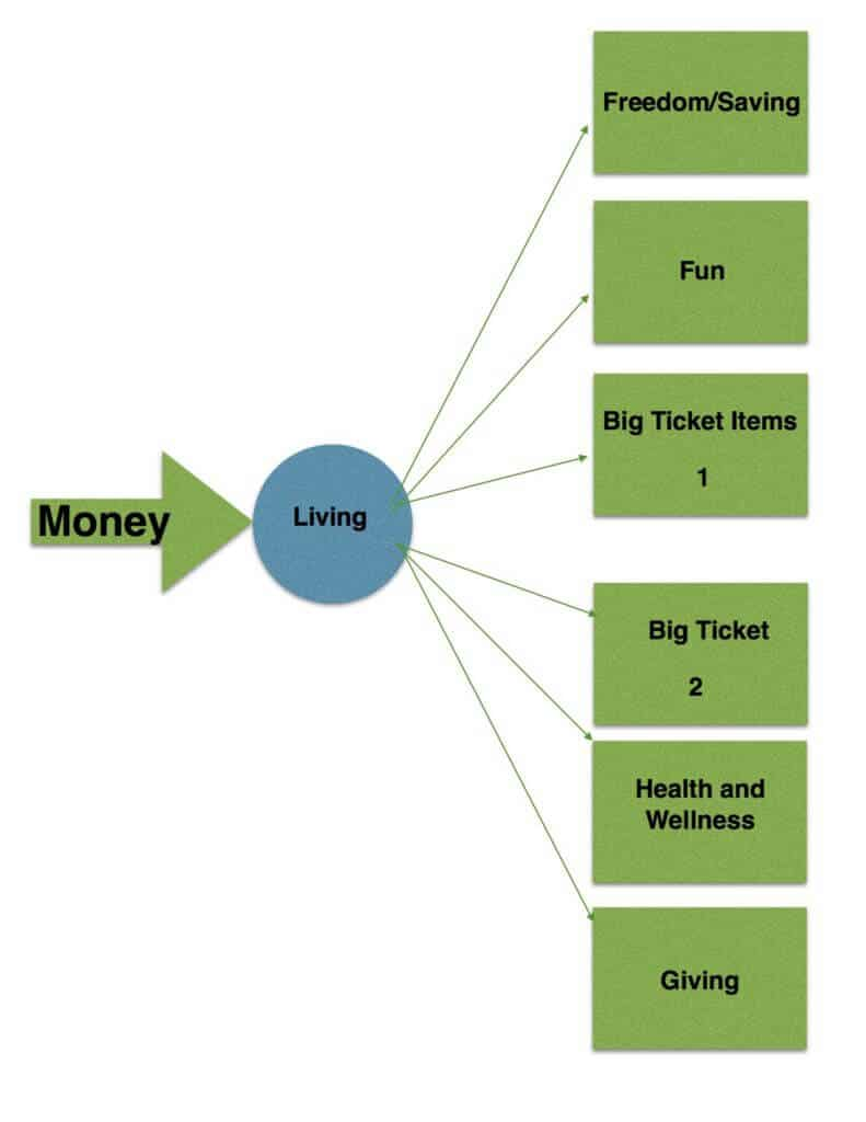 money-system-flow-chart