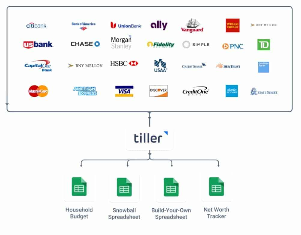 Tiller Money Review How Tiller Works