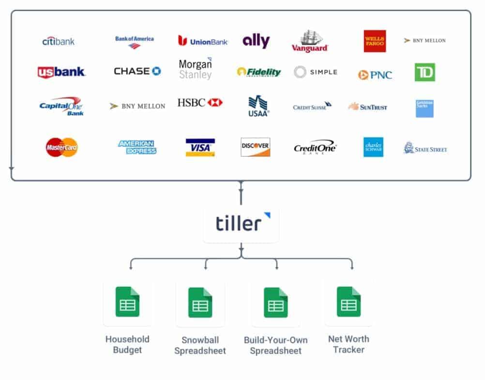 Tiller Money Review How Tiller Works