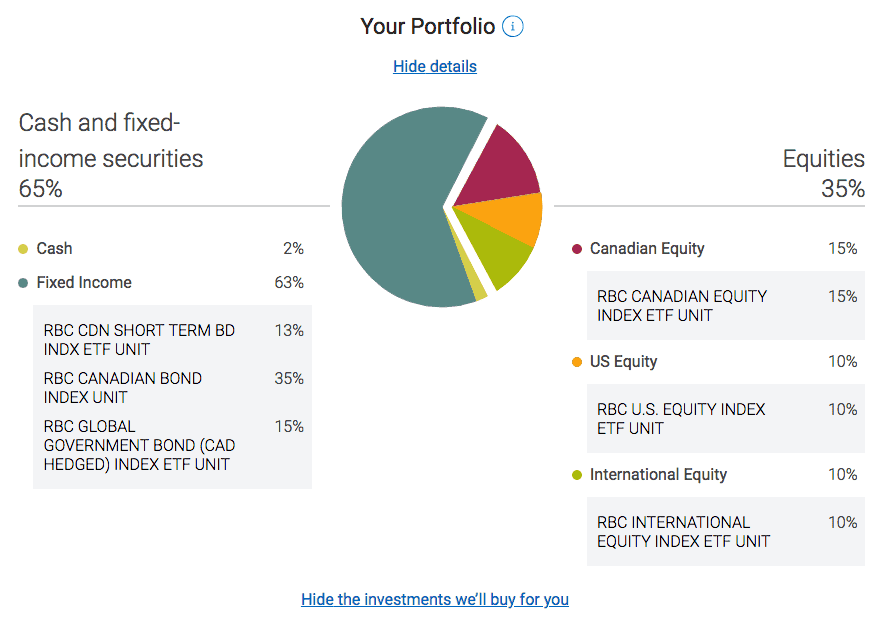 RBC Investease conservative portfolio